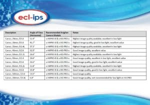 Ecl-ips Lens Table - Capture