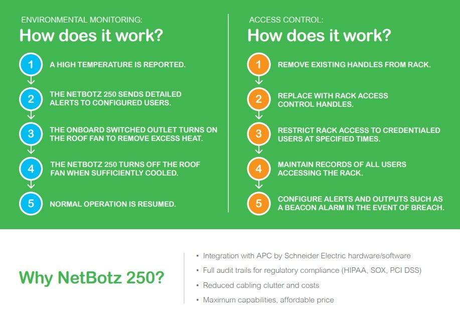 Netbotz 250 Infographic4