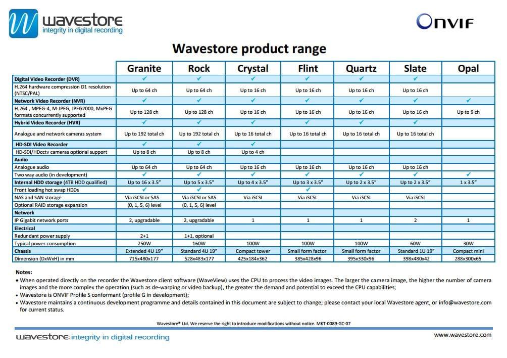 Wavestore Product Range