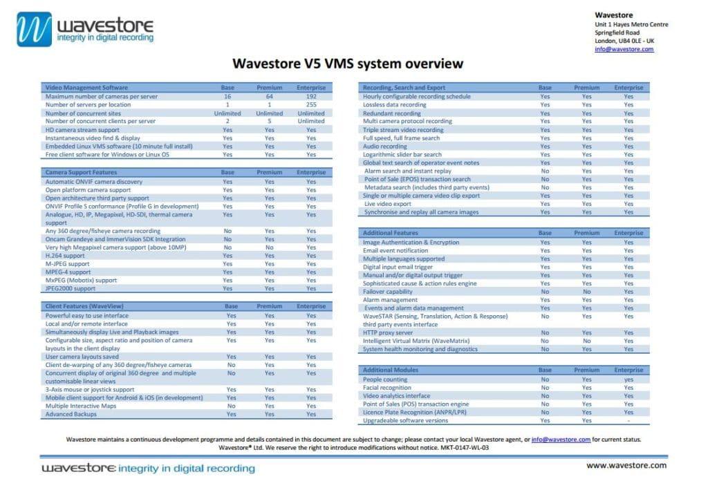 Wavestore V5 VMS System Overview